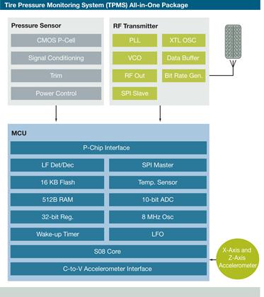 сенсорных сетей