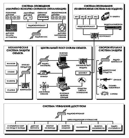 Безопасность информационных