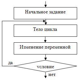 Простейшие задачи на циклические алгоритмы vb