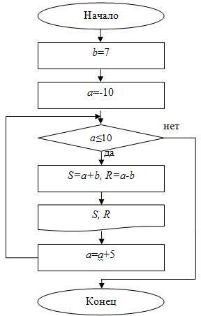 Блок-схема для примера 9 (с