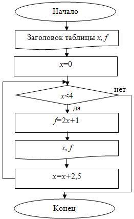 Блок схема с 1 выводом