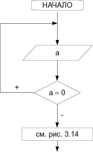 Блок-схема проверки ввода