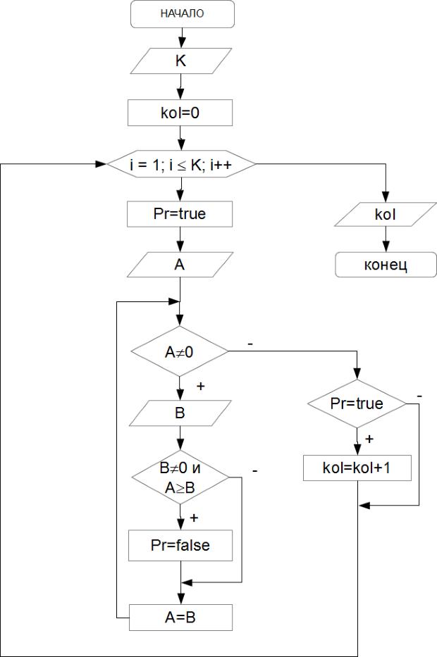 Программирование на языке С++