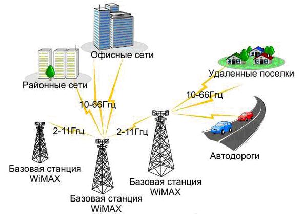 Схема WiMAX сети