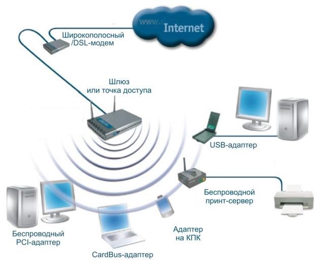 Пример беспроводной сети с использованием беспроводных адаптеров и точки доступа