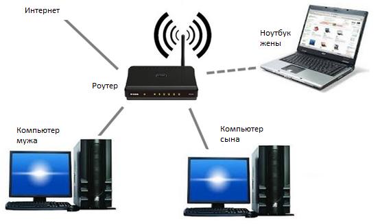 Вид небольшой (домашней) беспроводной сети