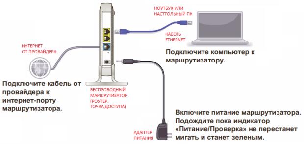 Схема подключения устройств беспроводной сети к точке доступа