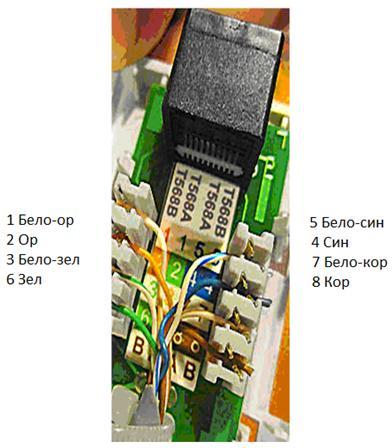 Нумерация контактов в розетке с одним гнездом по стандарту T568B (для стандарта T568А цвета контактов розетки тоже обозначены)