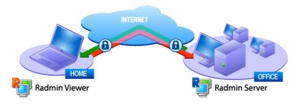 Схематическое изображение работы с удаленным ПК в программе Radmin