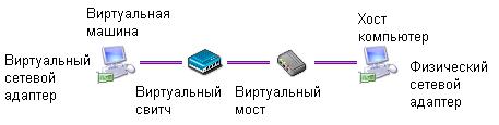 Схема сетевого подключения ВМ по типу Использовать подключение к сети через мост