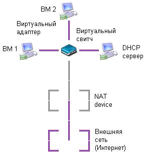 Схема сетевого подключения ВМ по типу NAT (на примере двух ВМ)