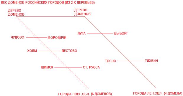Пример по аналогии из нашей жизни, дающий представление о лесе доменов