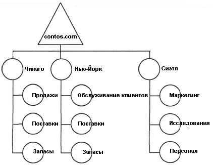 Пример леса доменов