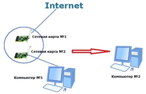 Раздаем компьютерам Интернет