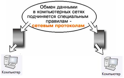 Иллюстрация к понятию Сетевой протокол