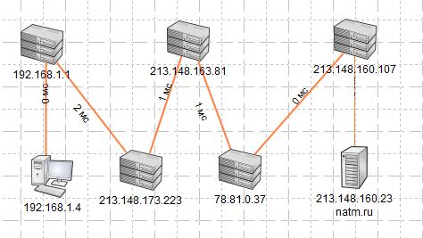 Карта сети от ПК пользователя до его провайдера Интернет. На карте мы видим пять кластеров.