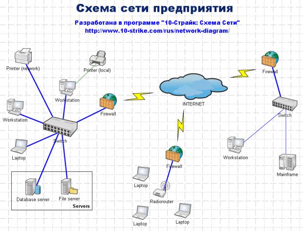 Схема сети предприятия