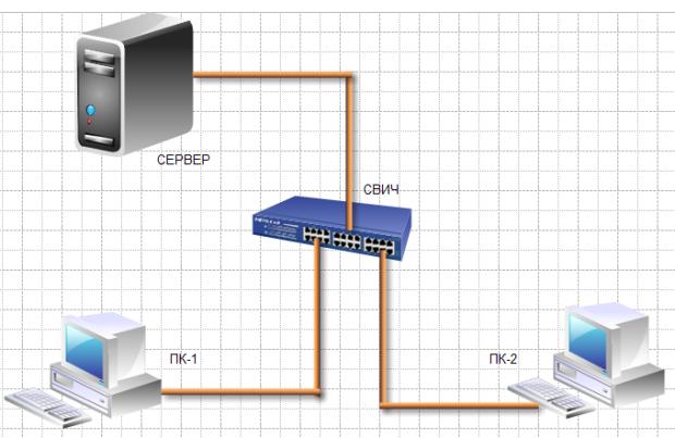 Пример элементарной схемы сети, выполненной в EDraw Network Diagrammer