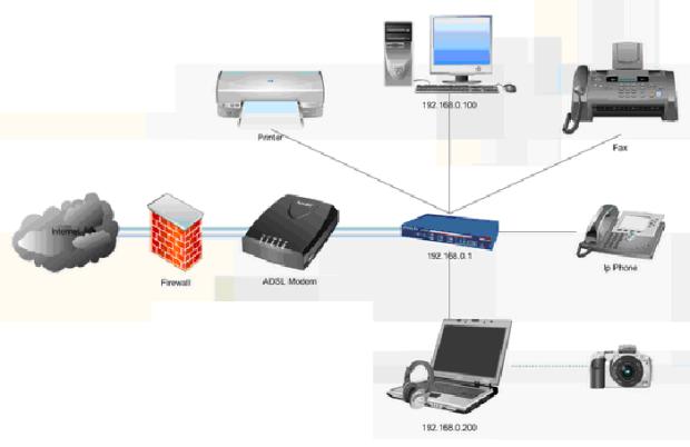 Схема сети небольшого офиса